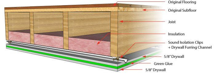 Soundproofing A Ceiling Basement Ceiling Ideas Cheap Unfinished Basement Ceiling Basement Ceiling