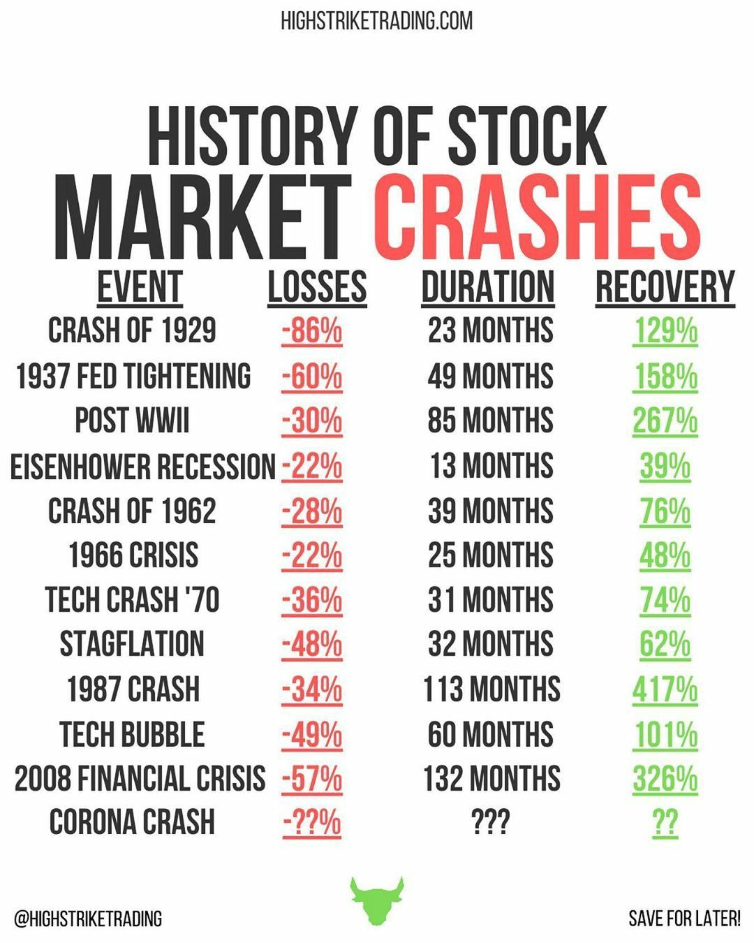 History Of Stock Market Crashes Investing For Begginers Stock