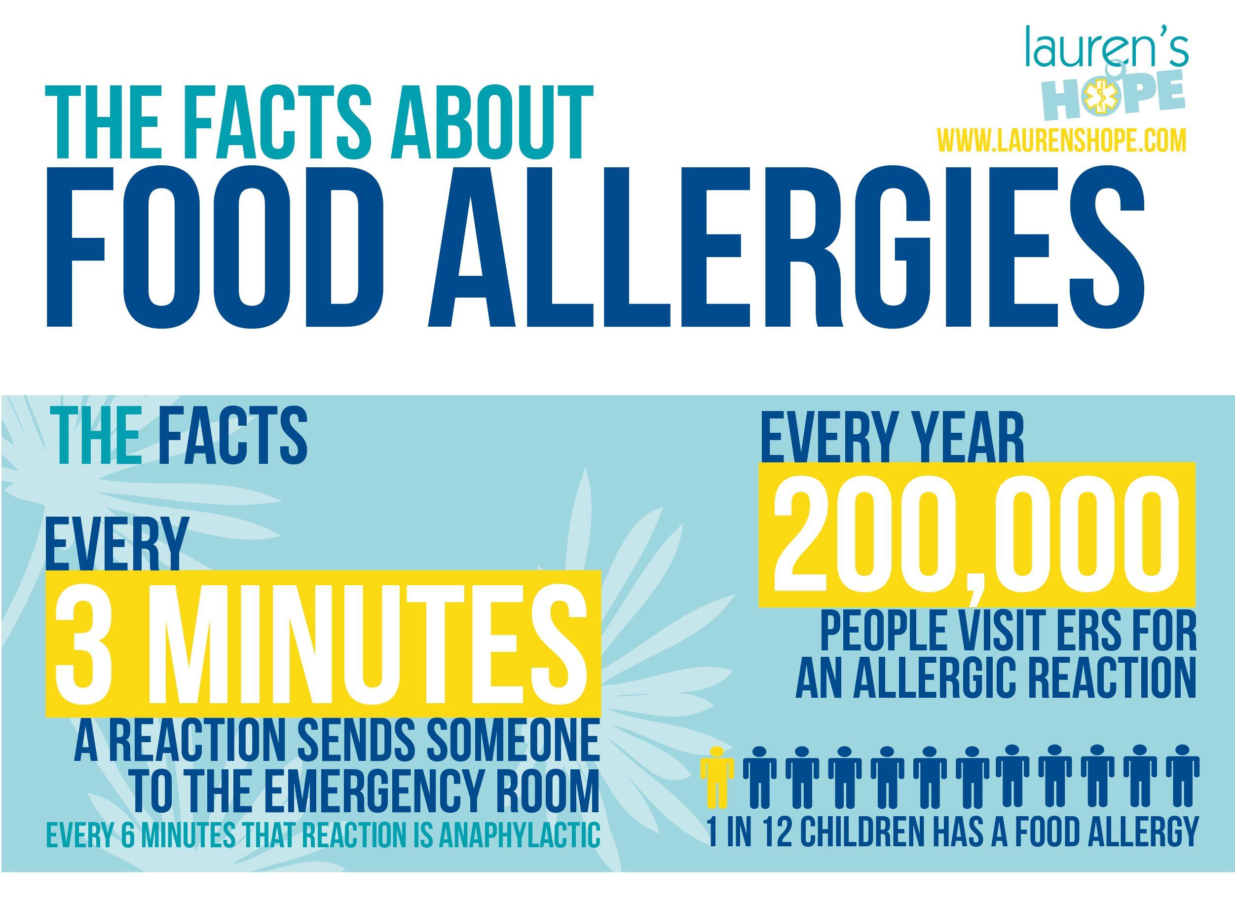 Adult food allergy statistics