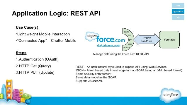 Application Logic: REST API Use Case(s) •Light weight Mobile