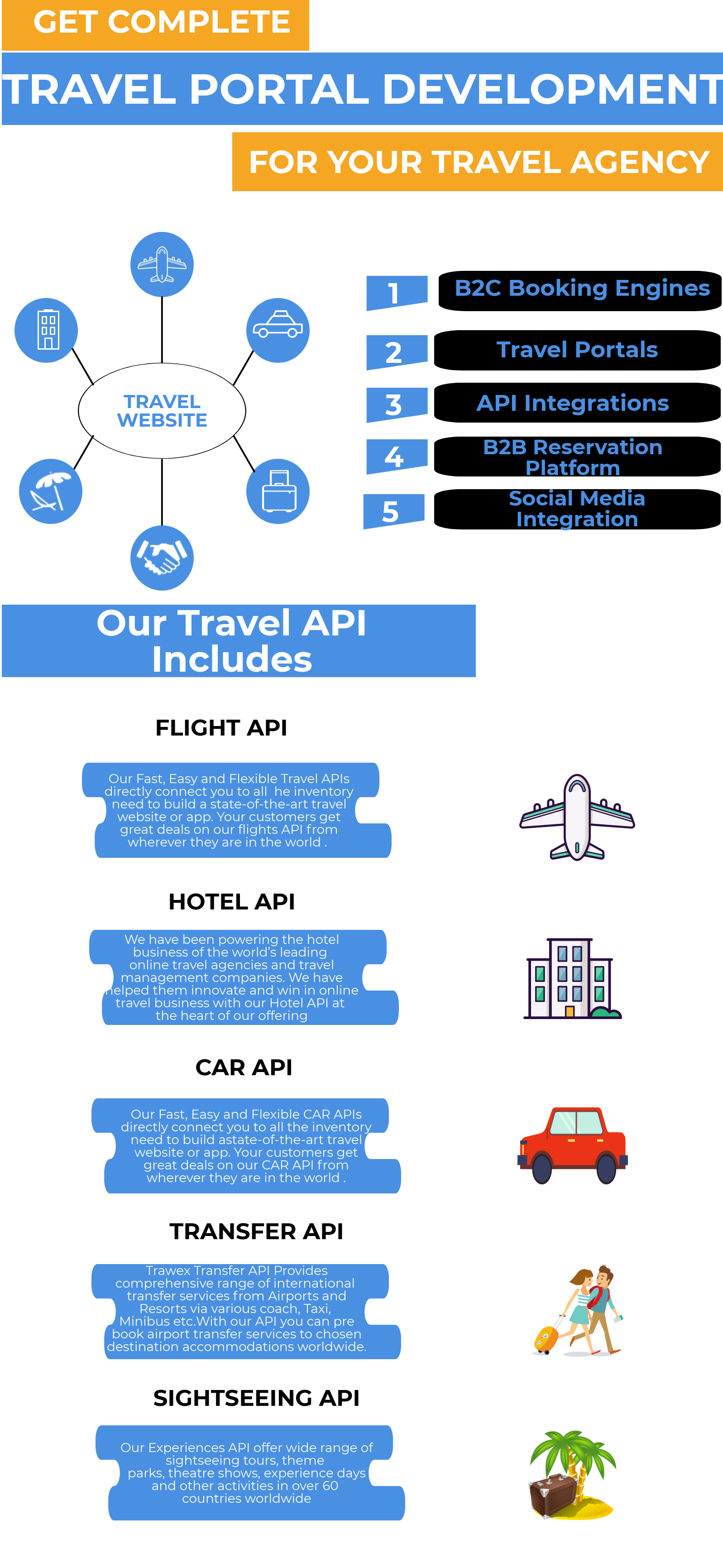 We are a Travel Software Development company  Our products are Hotel
