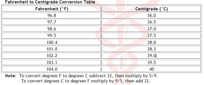 Centigradefahrenheit Equivalency Chart Science New