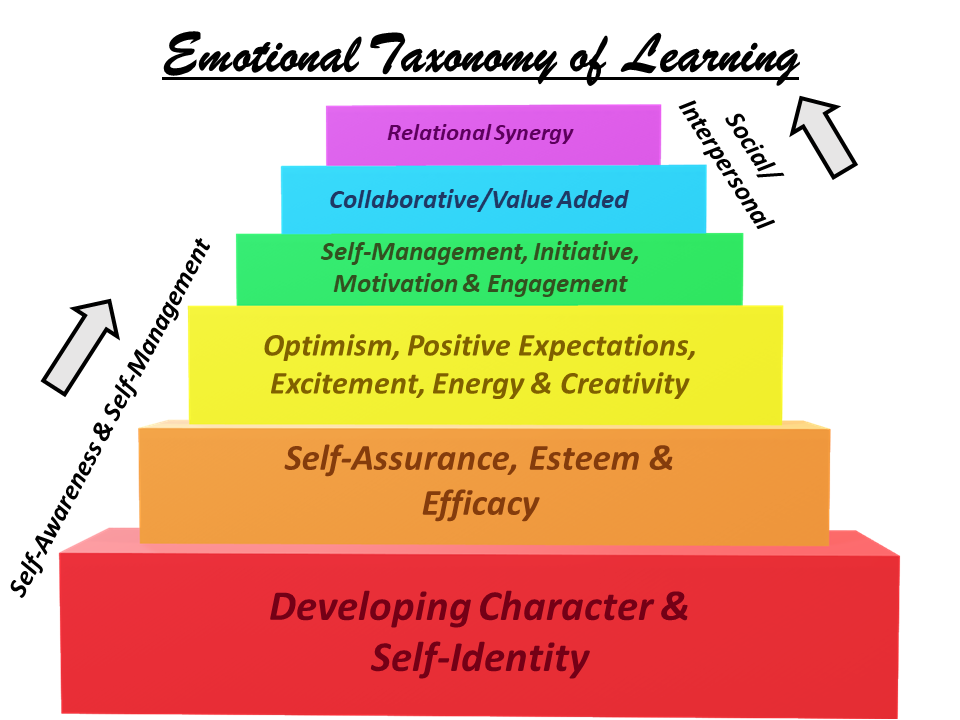The Emotional Hierarchy of Learning Source