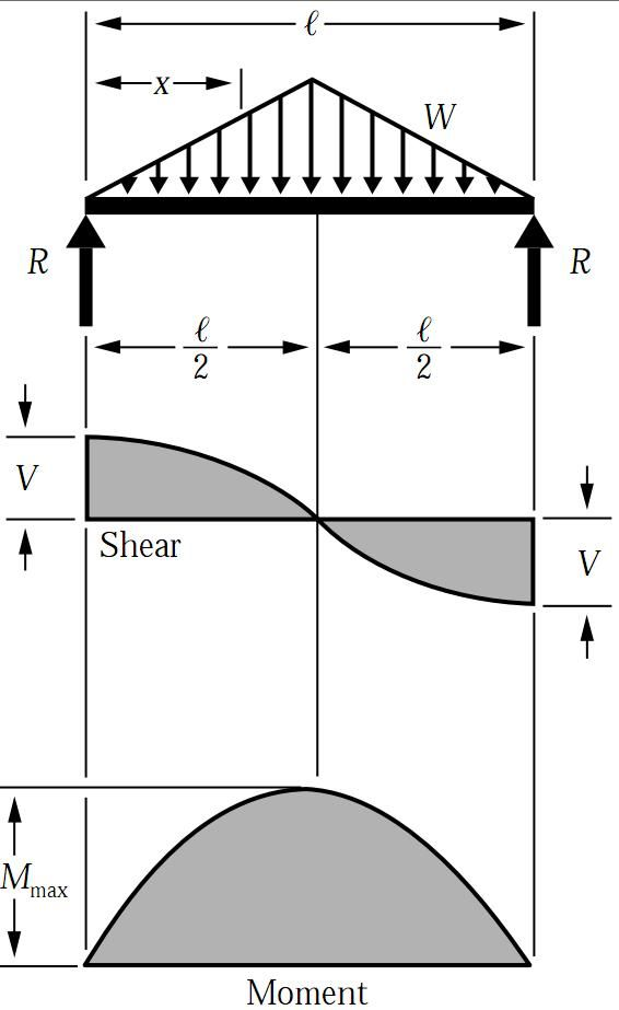 Shear Force Bending Moment Diagram For Uniformly Distributed Load