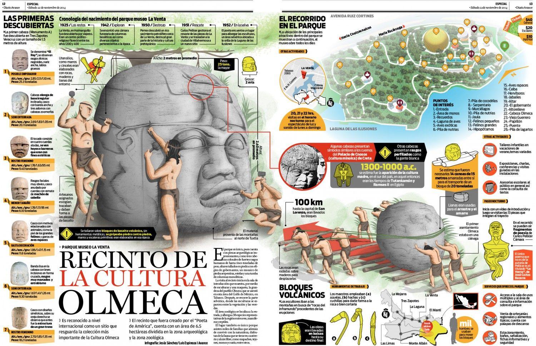 Recinto De La Cultura Olmeca