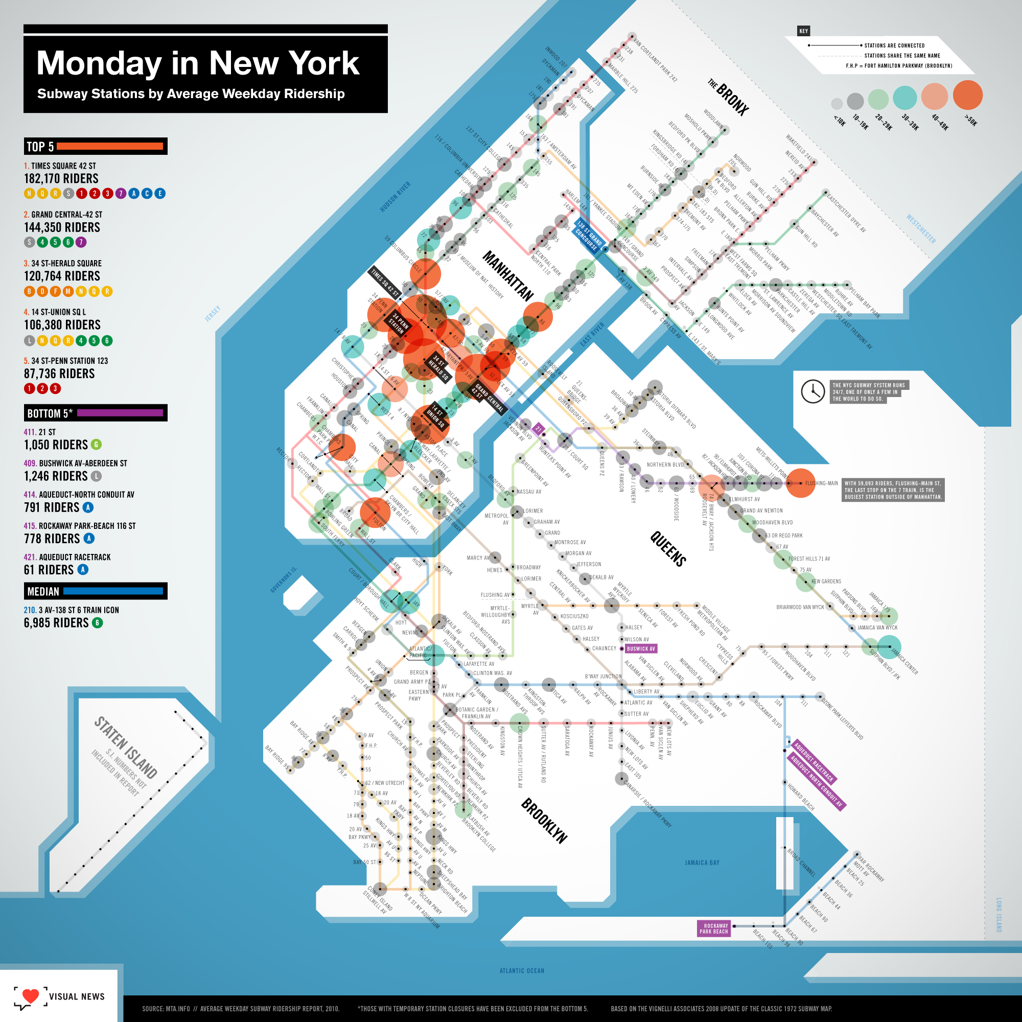 Nyc Subway Map Howard Beach.Stopping Traffic The Busiest Nyc Subway Stops Love This Info