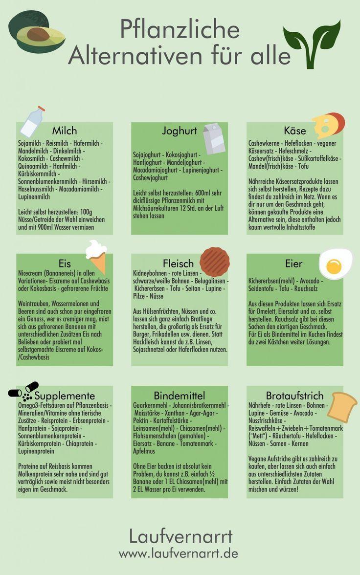 Pflanzliche Alternativen - nicht nur für Veganer - Laufvernarrt