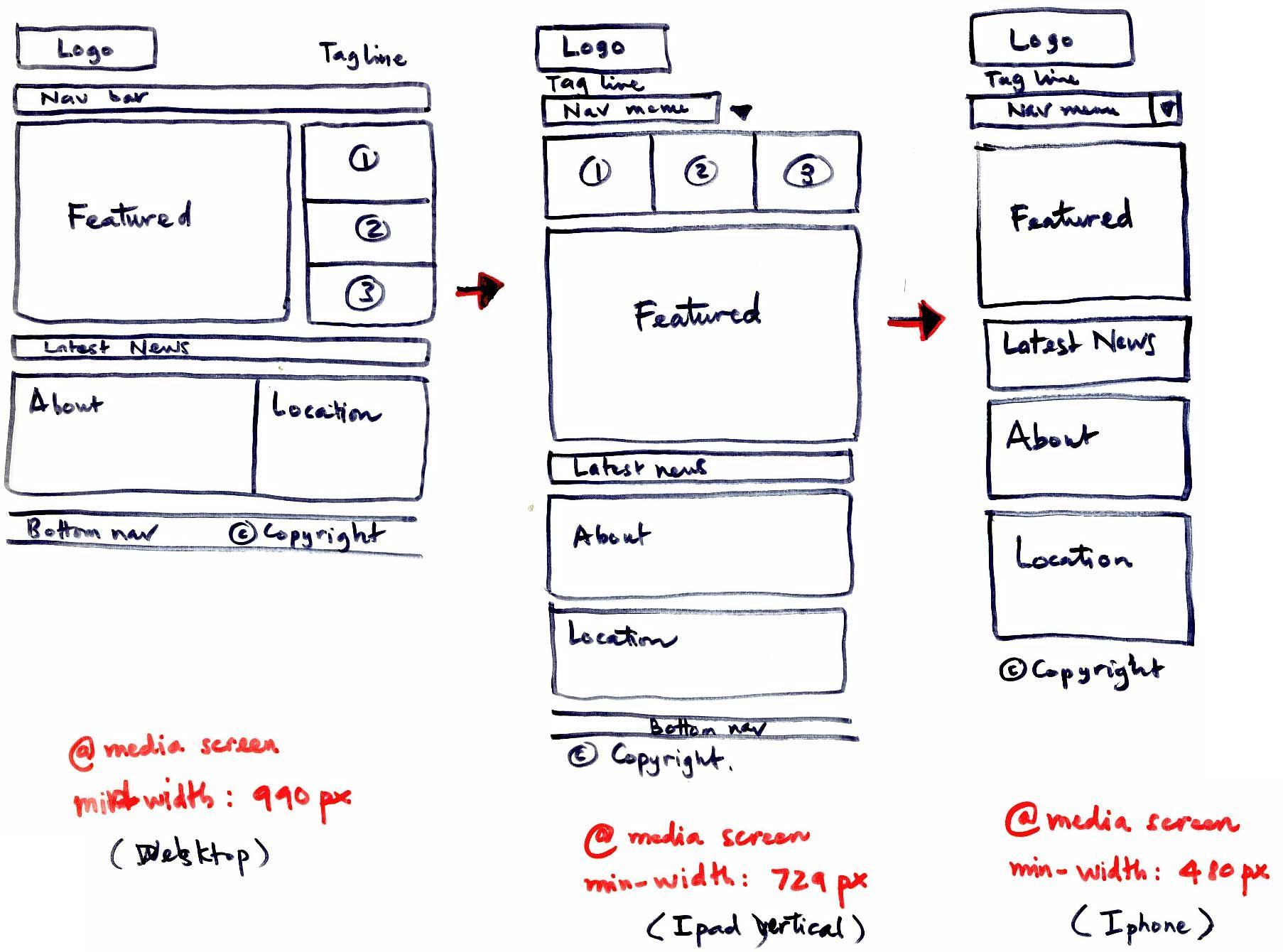 Example Of Low Fidelity Wireframe Lekker Met De Hand Oldfashion Wireframing Lowfidelity Responsive Website Design Web Design Responsive Design