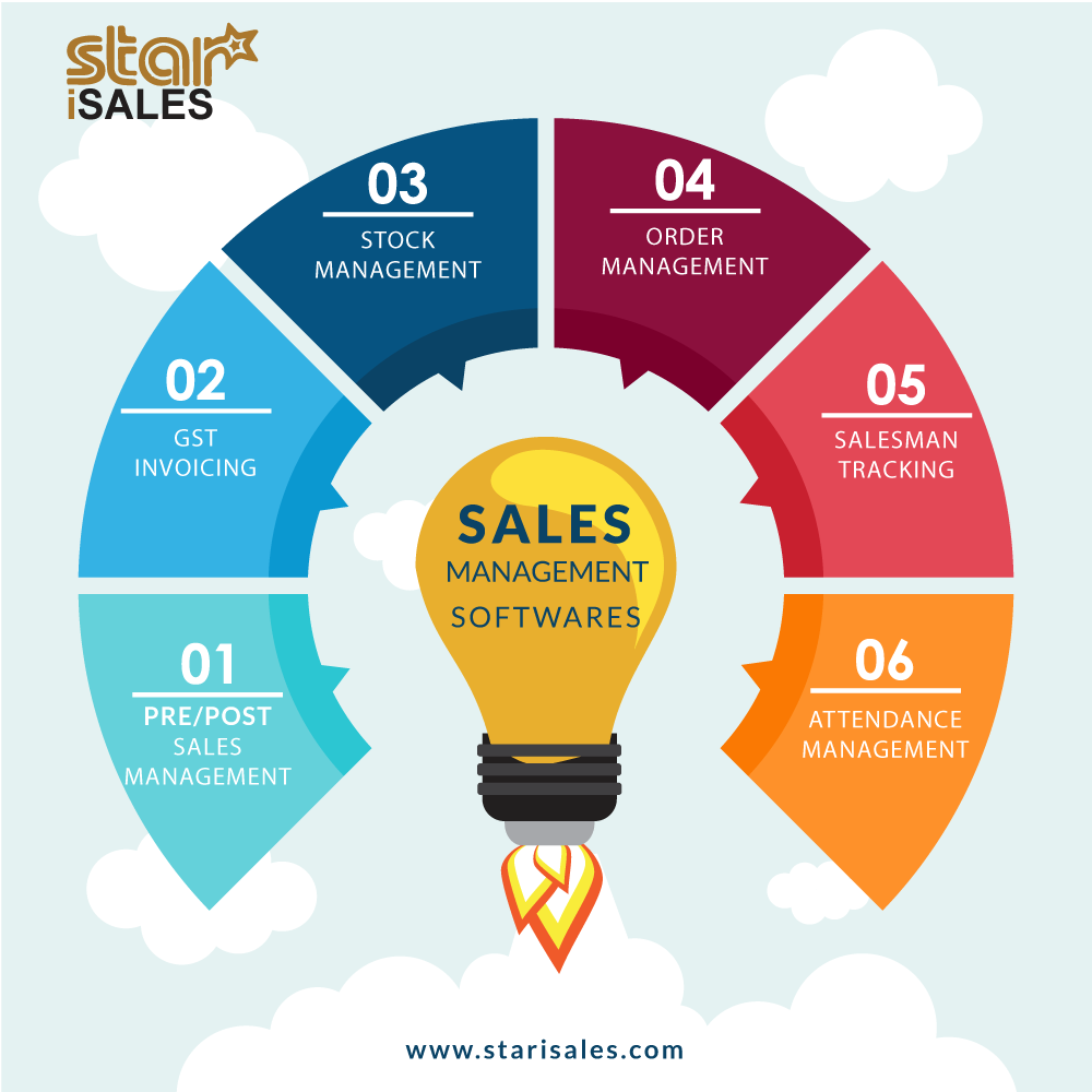 Star Sales Software for Manufacture, Wholesales, Distributor or