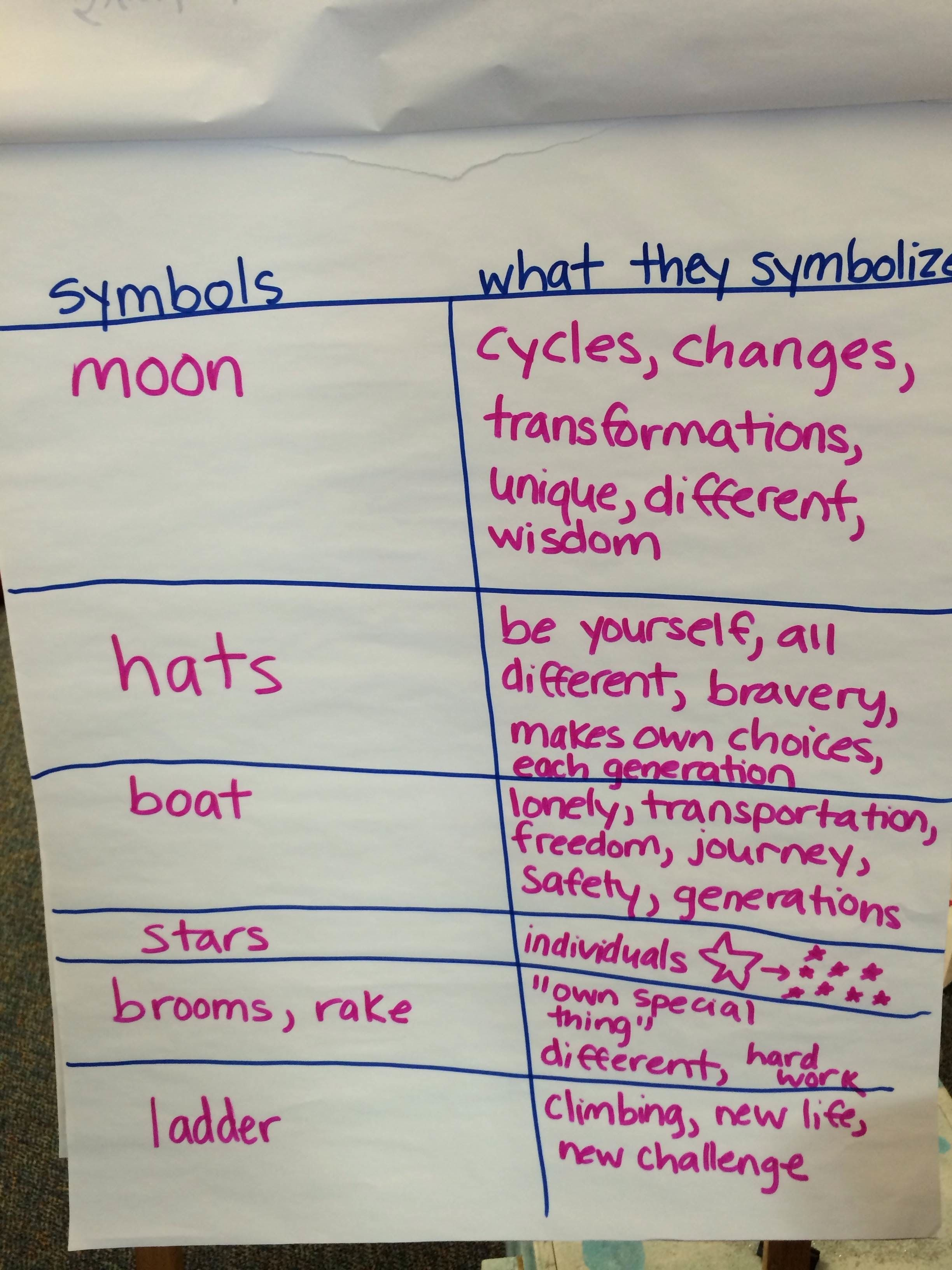worksheet Teaching Symbolism In Literature Worksheets teaching digitally la luna multimedia ideas luna