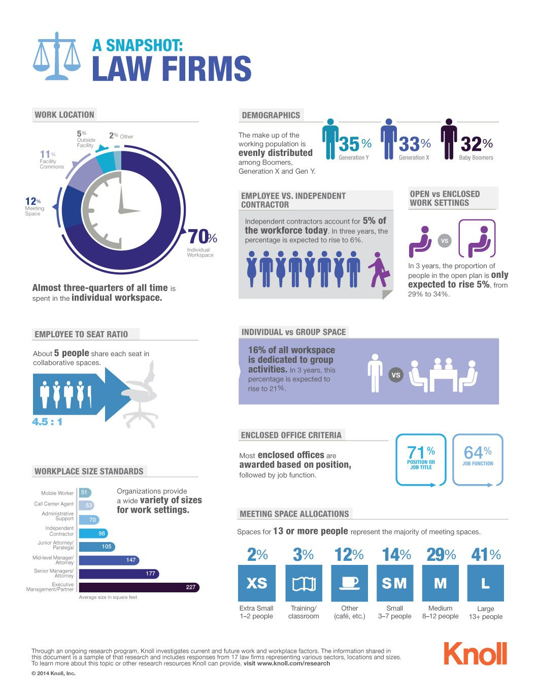 A Visual Snapshot Of Law Firm Workplace Trends Download Infographic