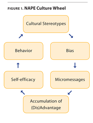 Figure  Nape Culture Wheel  Sure Things Are Better Than They