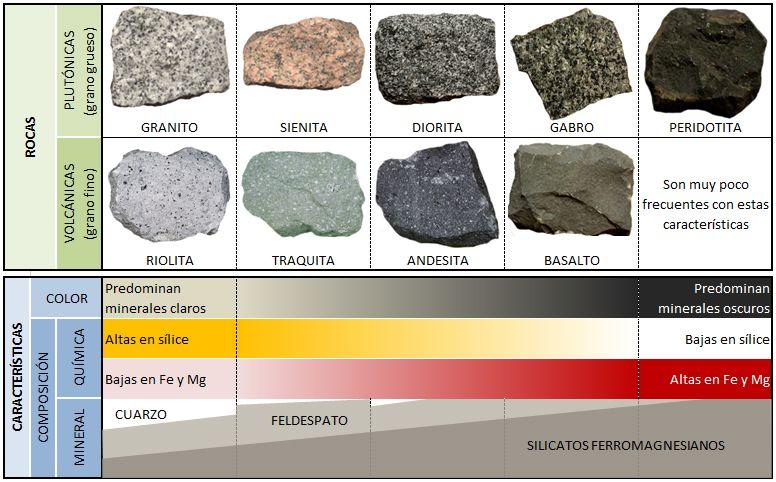 Rocas gneas plut nicas y volcanicas minerales y rocas for Informacion sobre el granito