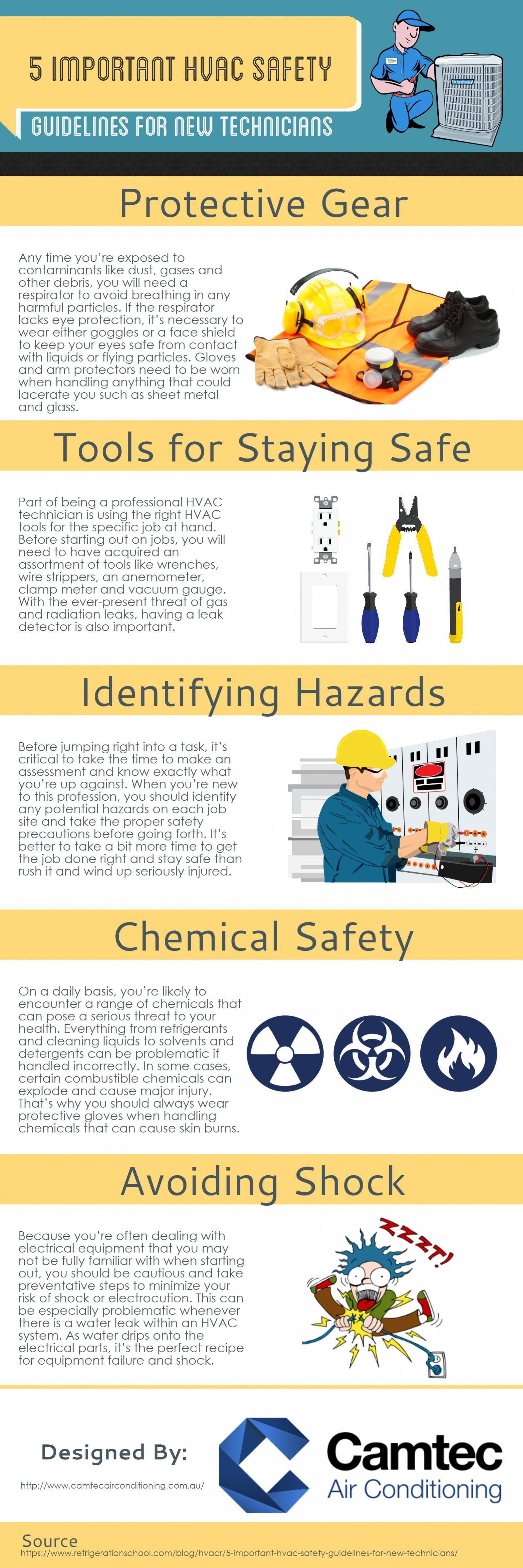 The following infographic is provided by Camtec Air