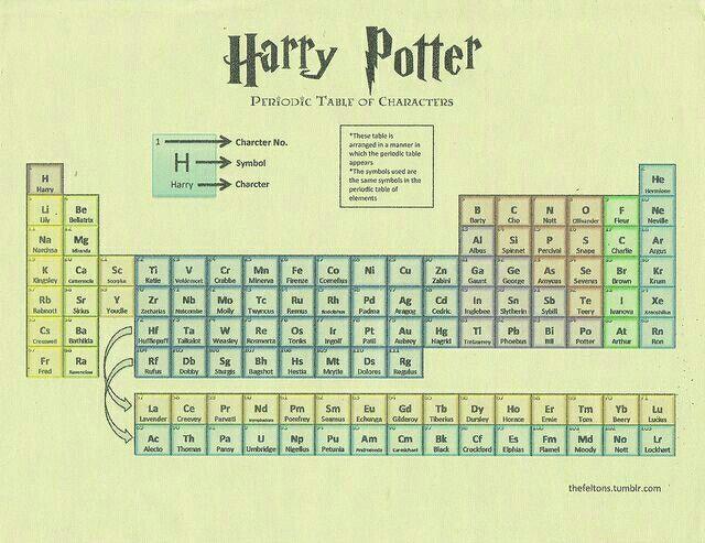 Tabla periodica d Harry Potter tabla periodica Pinterest Harry - new tabla periodica en juego didactico