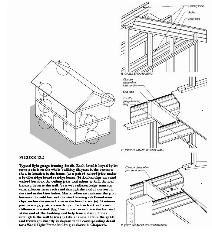 Light Gauge Steel Framing Cad Details Frameswalls Org