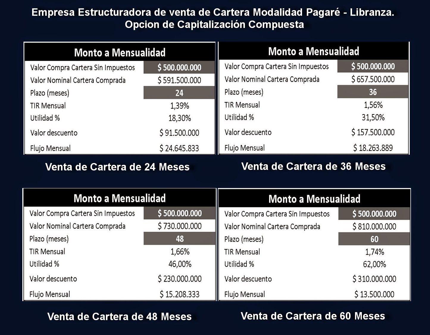 Asesores Financieros Colombia: ESTRUCTURA DE VENTA DE CARTERA MODALIDAD PAGARÉ - ...