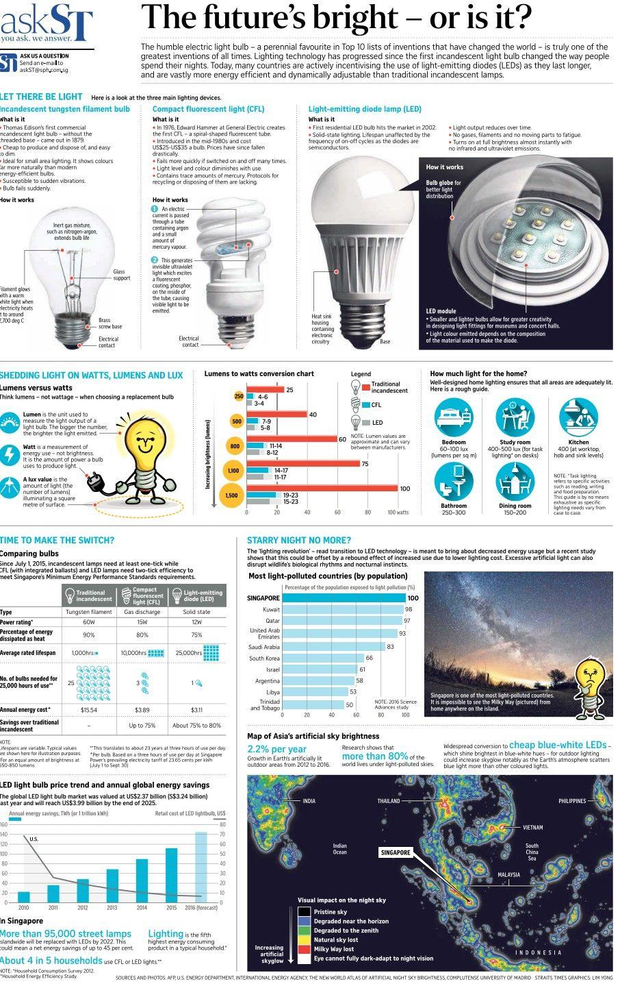 Pin By Meng Yeong On Science Mathematics Formulae Led Light Bulb Light Bulb Bulb