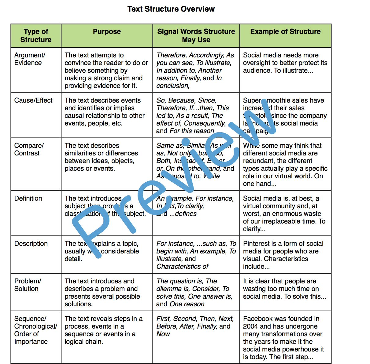 Ccss Reading Standards Informational Text Resource