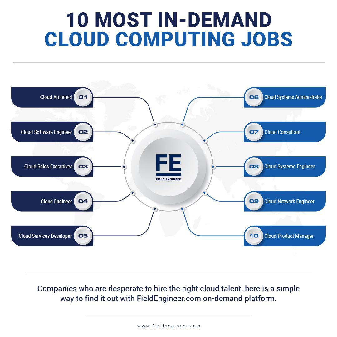 10 Most In-Demand Cloud Computing Jobs | Cloud computing ...