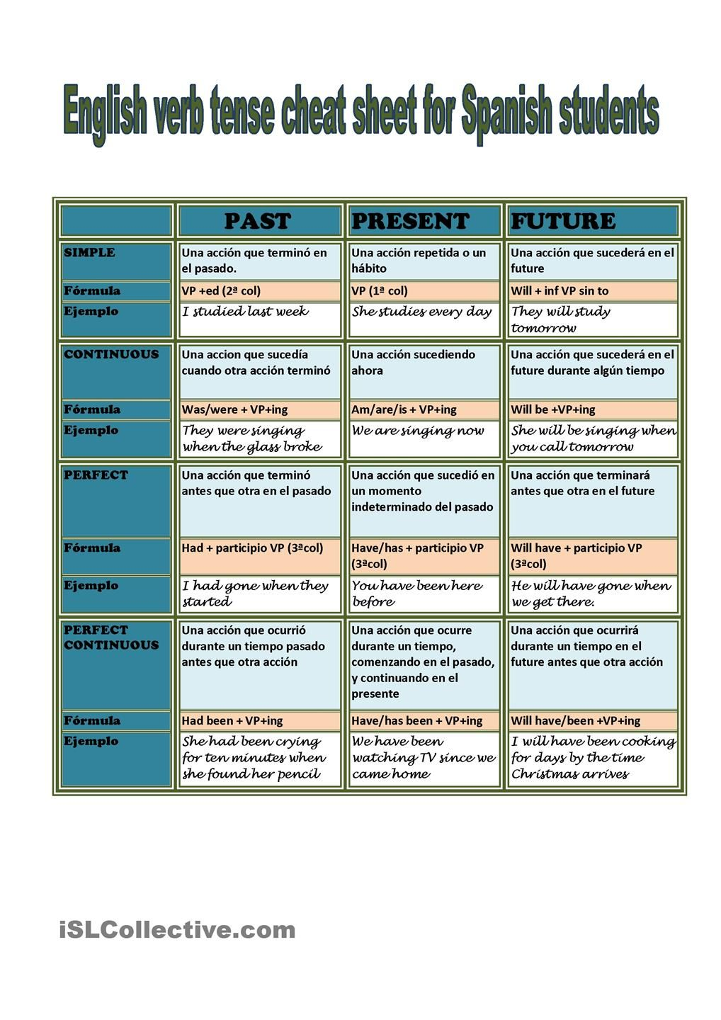 English Verb Tenses for Spanish Students: ESL worksheet of the day ...