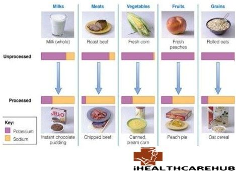 potassium and sodium rich foods are very useful in heart disease high blood pressure cancer and other health issues