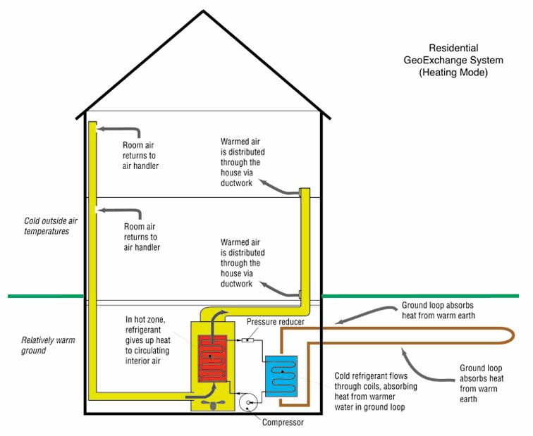 Geothermal Aka Geoexchange What It Is Geothermal Heat Pumps