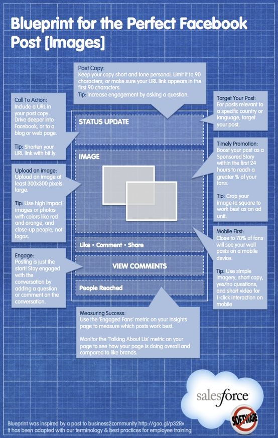 Blueprint for the Perfect Facebook Post Blueprint Infographics - best of blueprint application mobile
