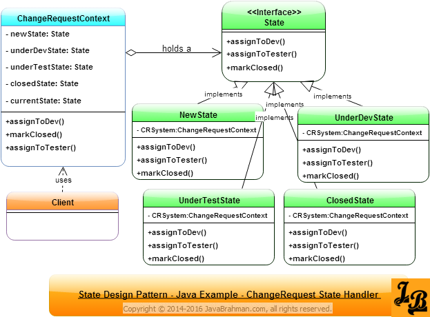 State Design Pattern In Java Pinterest Class Diagram And Java
