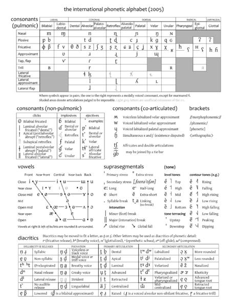 FileIpa Chart PngUluslararas Fonetik Alfabe  Ruotsi