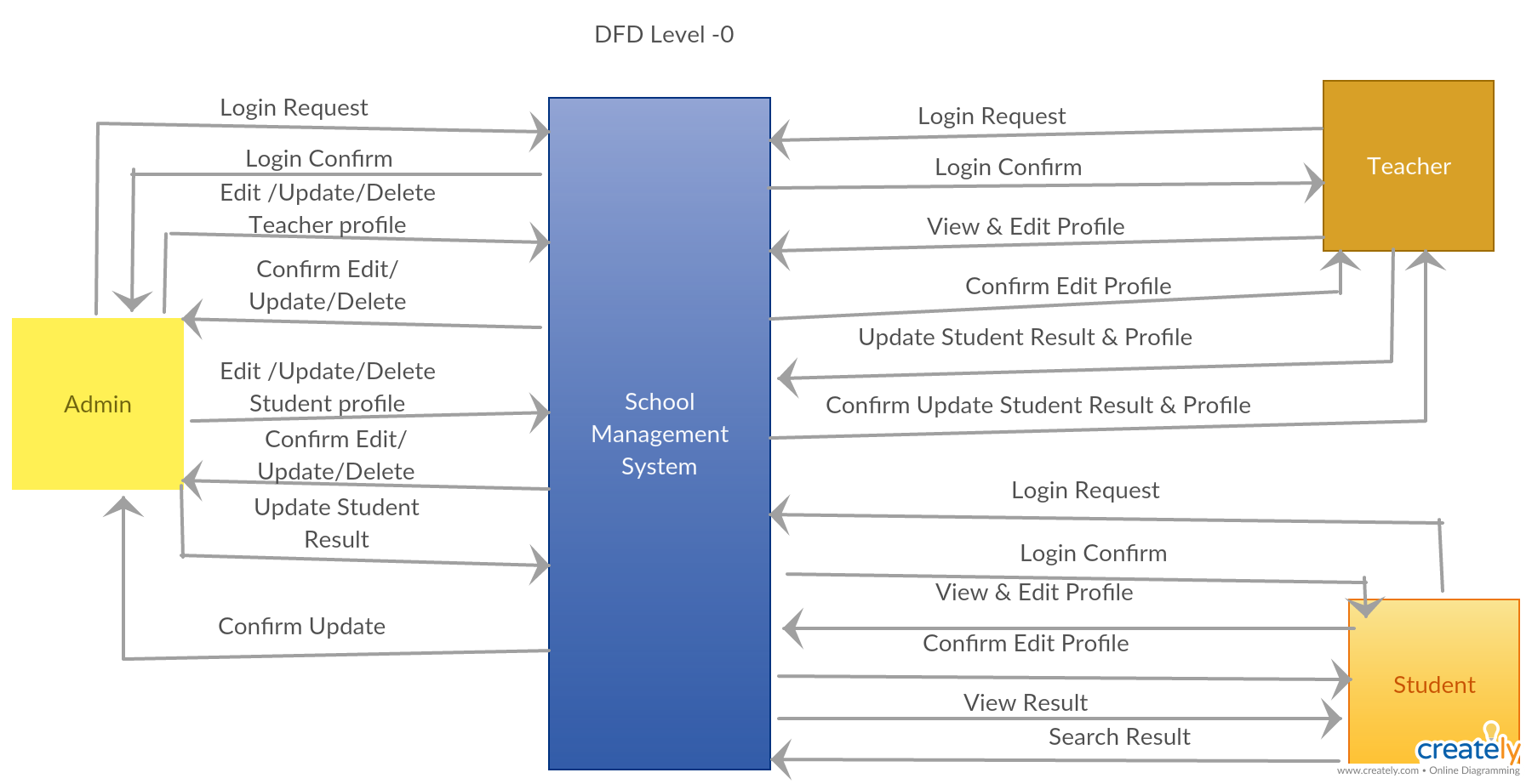 dfd level 0 of school management system you can edit this template and create your own diagram creately diagrams can be exported and added to word  [ 1800 x 922 Pixel ]