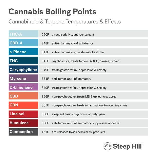 Embedded also vaporizer temperature chart  help find the best for rh pinterest