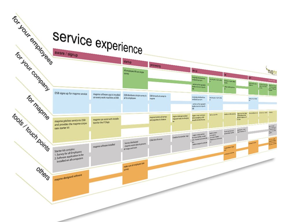 Service design google search methodology design thinking service design google search malvernweather Choice Image