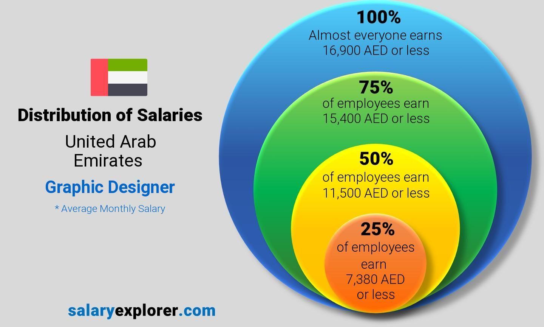 Graphic Designer Average Salary In United Arab Emirates 2020 The Complete Guide Marketing Jobs Business Intelligence Development