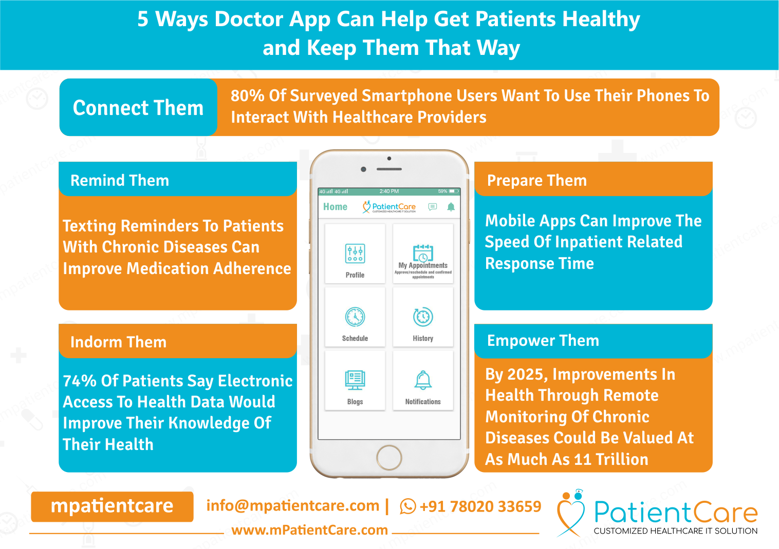 5 Way Doctor App Can Help Get Patients Healthy and Keep