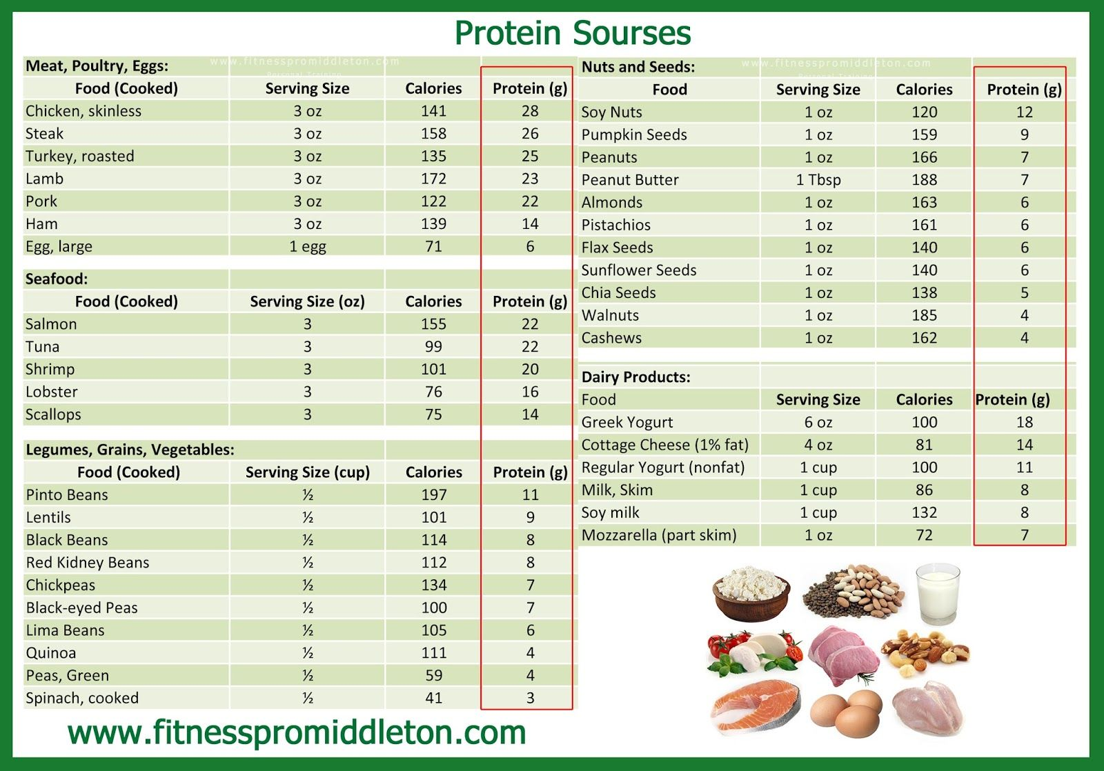 Protein Grams Per Serving Chart
