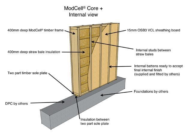 ModCell  Technical Straw Bale construction Pinterest Maison
