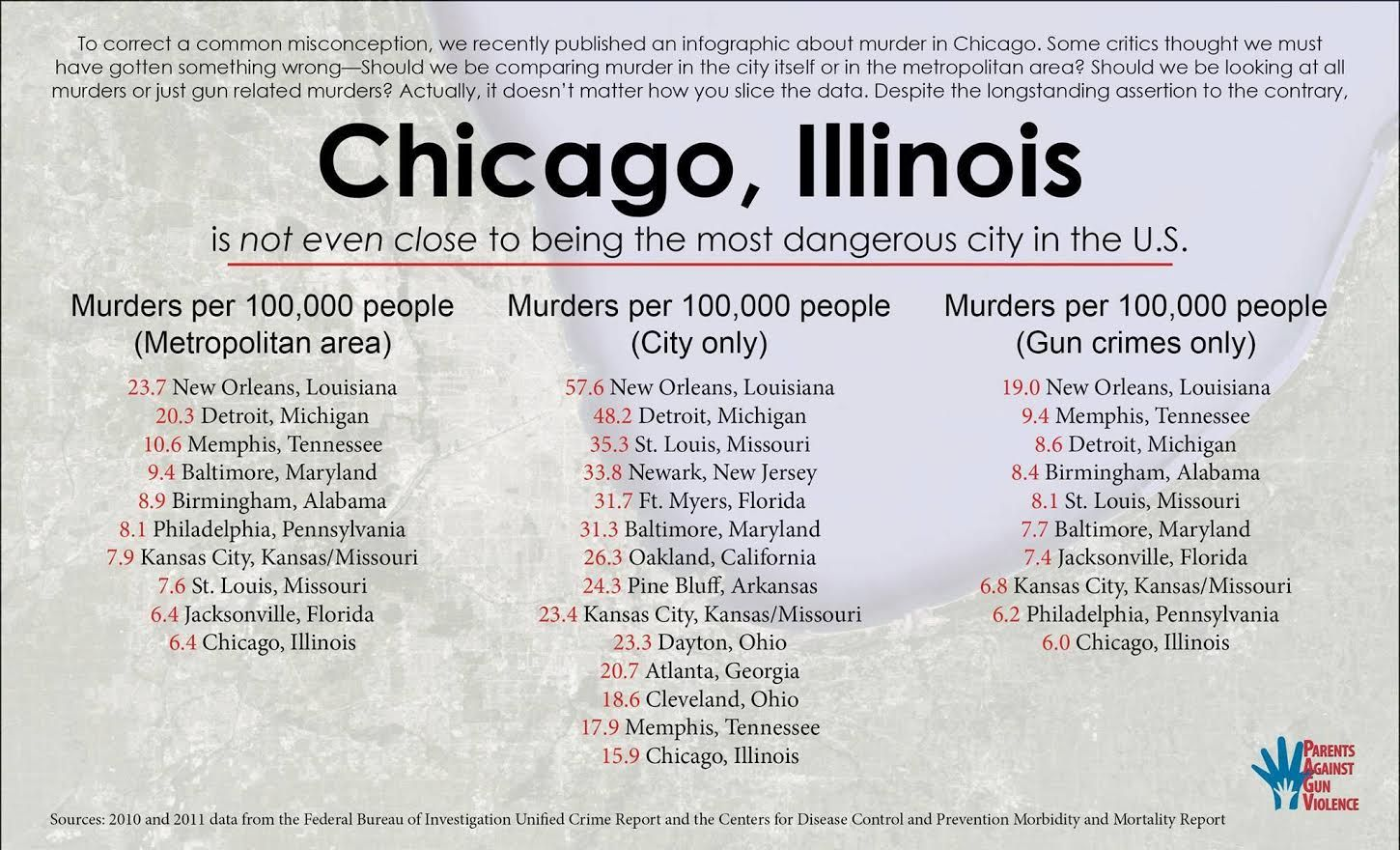 Conservative Media Link Chicago's Crime Wave To Strong Gun