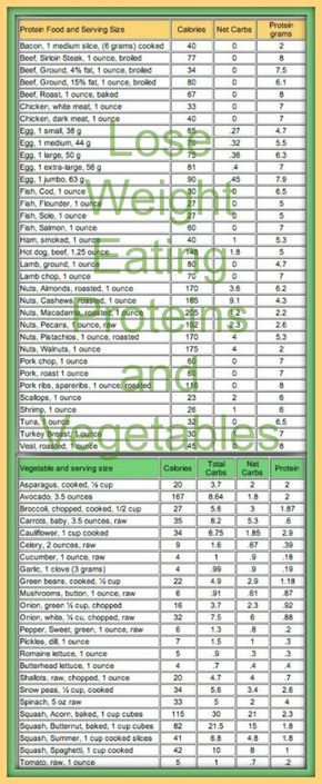 lose weight eating proteins and vegetables look at the net carbs in
