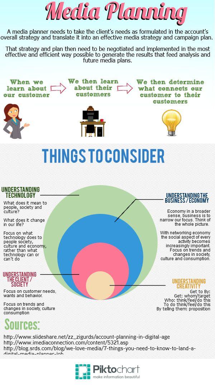 Media Planning  Digital Advertising Infographics