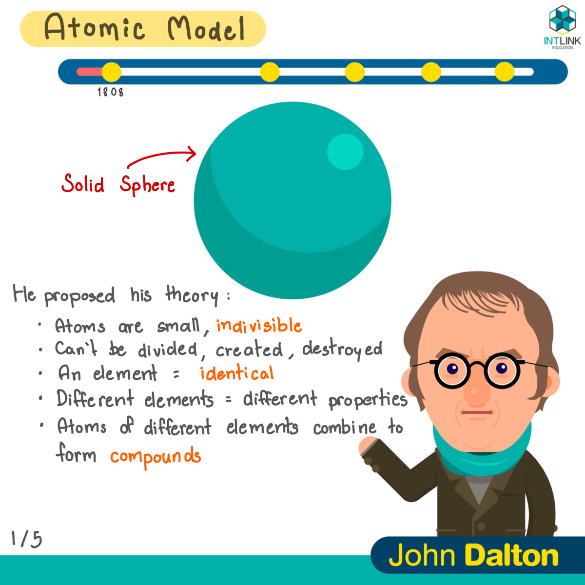 A Timeline Of Atomic Models
