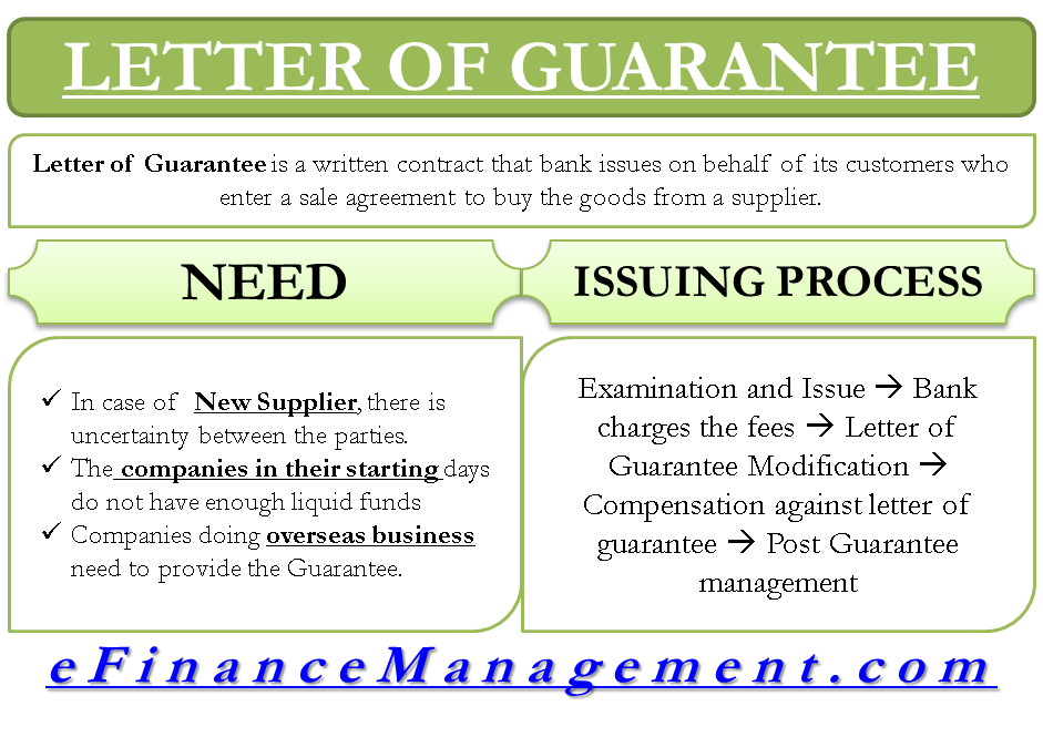 Letter Of Guarantee Accounting And Finance Managing Your Money