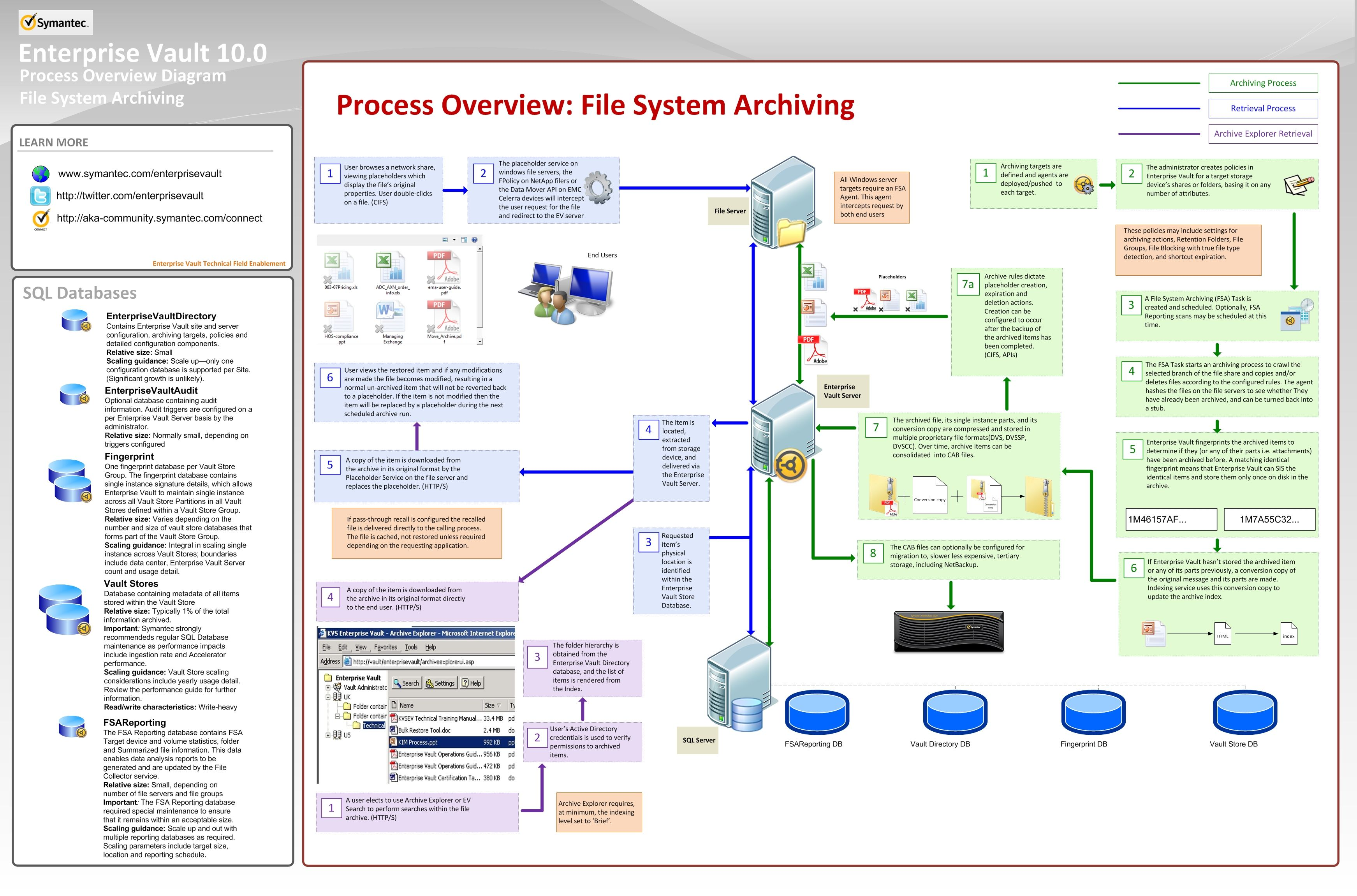 images of system process diagram   diagrams images about tech on pinterest