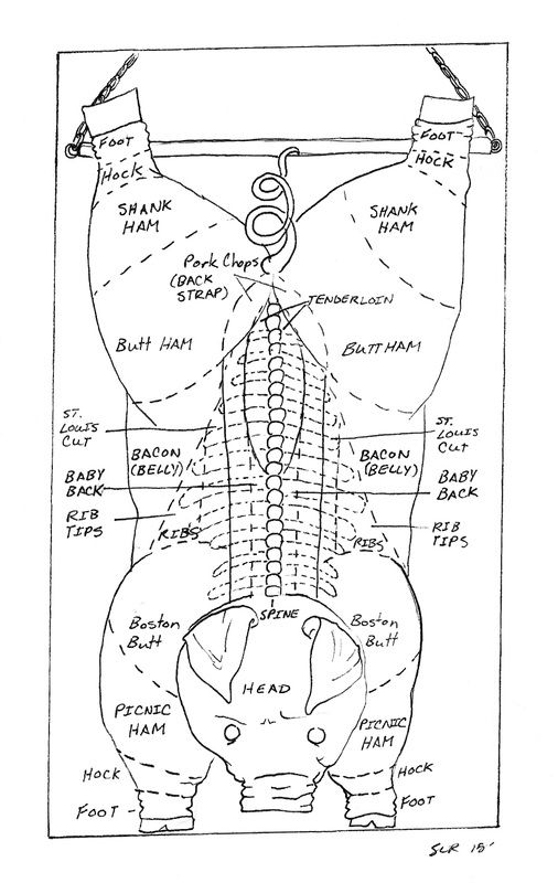 pig butchering diagram