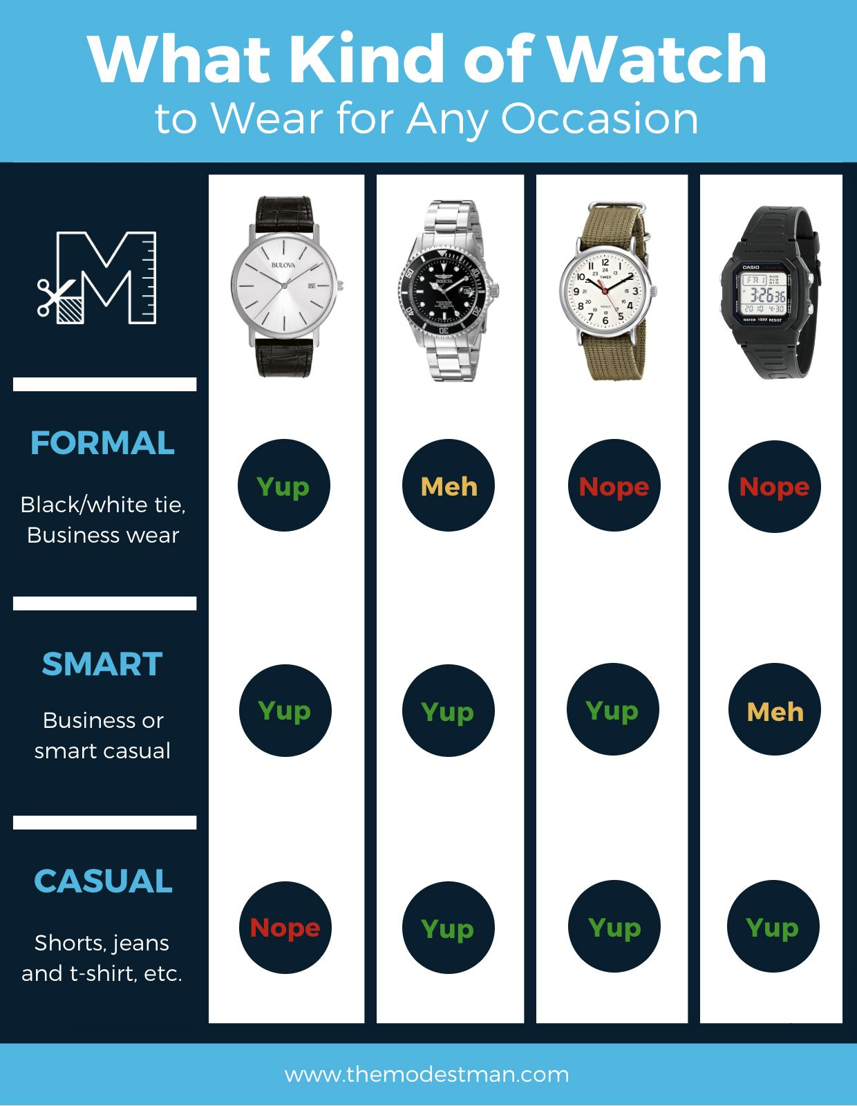 Type what of watch to wear