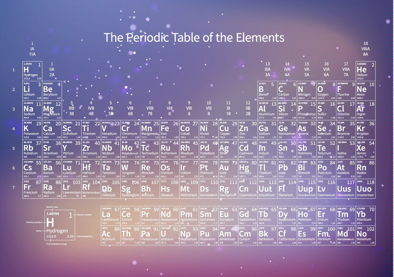 Chemical Periodic Table Of Elements