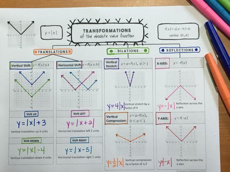 Transformations Of Functions Lesson Absolute Value Quadratics School Algebra Transformations Math Absolute value worksheets algebra 2