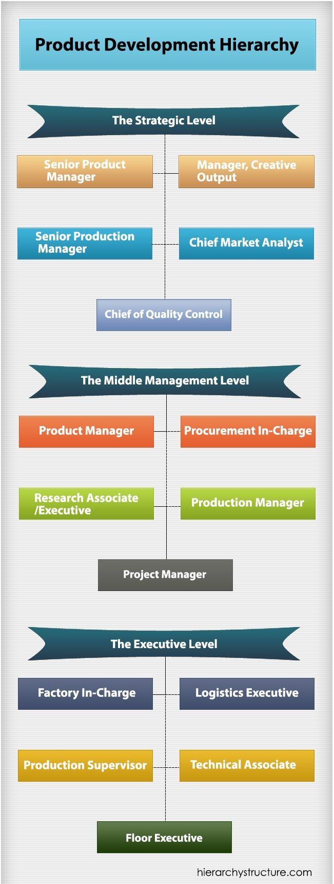 Product Development Hierarchy Development Personal Marketing New Product Development