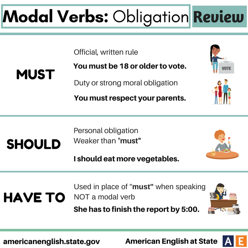 Modal Verbs Obligation Review Ingles Americano