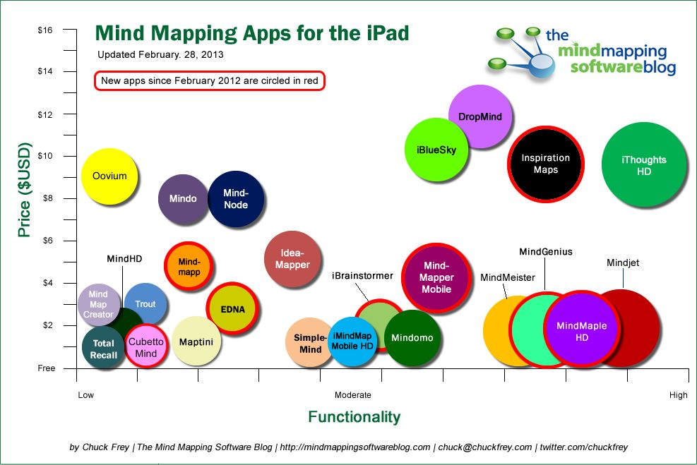 How do the mind mapping apps for the iPad compare with each other
